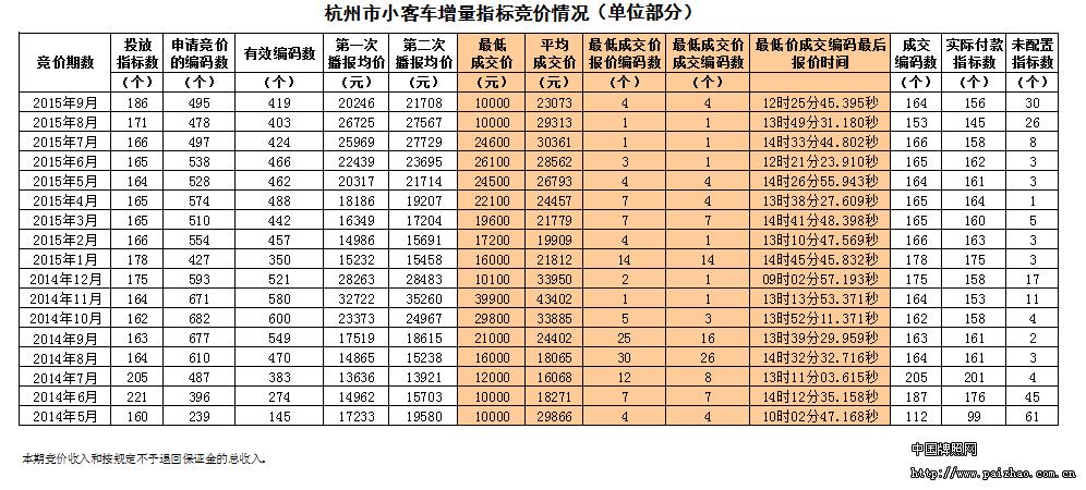 9月杭州市小客车增量指标竞价情况表_中国牌