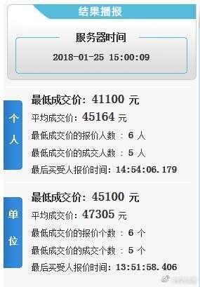本月浙A车牌竞价个人和单位均价双双突破45000,个人降了3787元,单位上涨3459元
